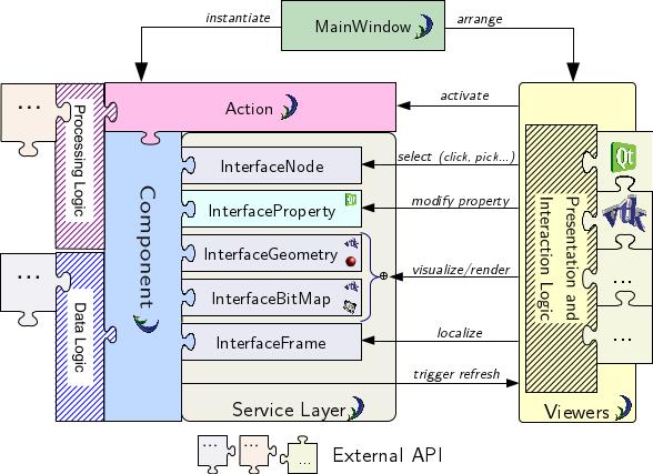 sdk/doc/resources/camitk_service_layer_1.png
