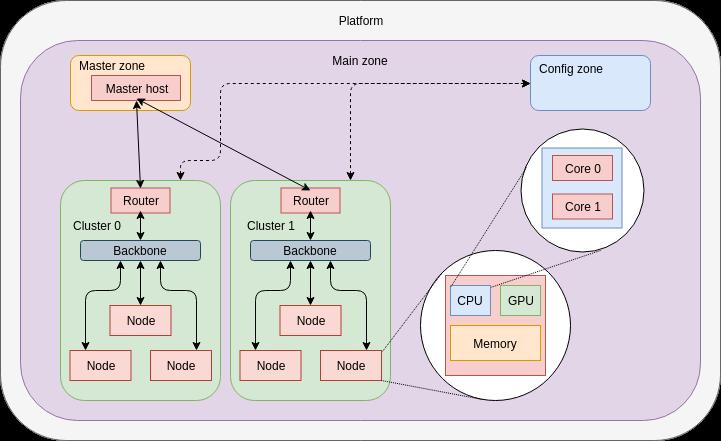 platforms/heterogeneous/doc/architecture_model.png