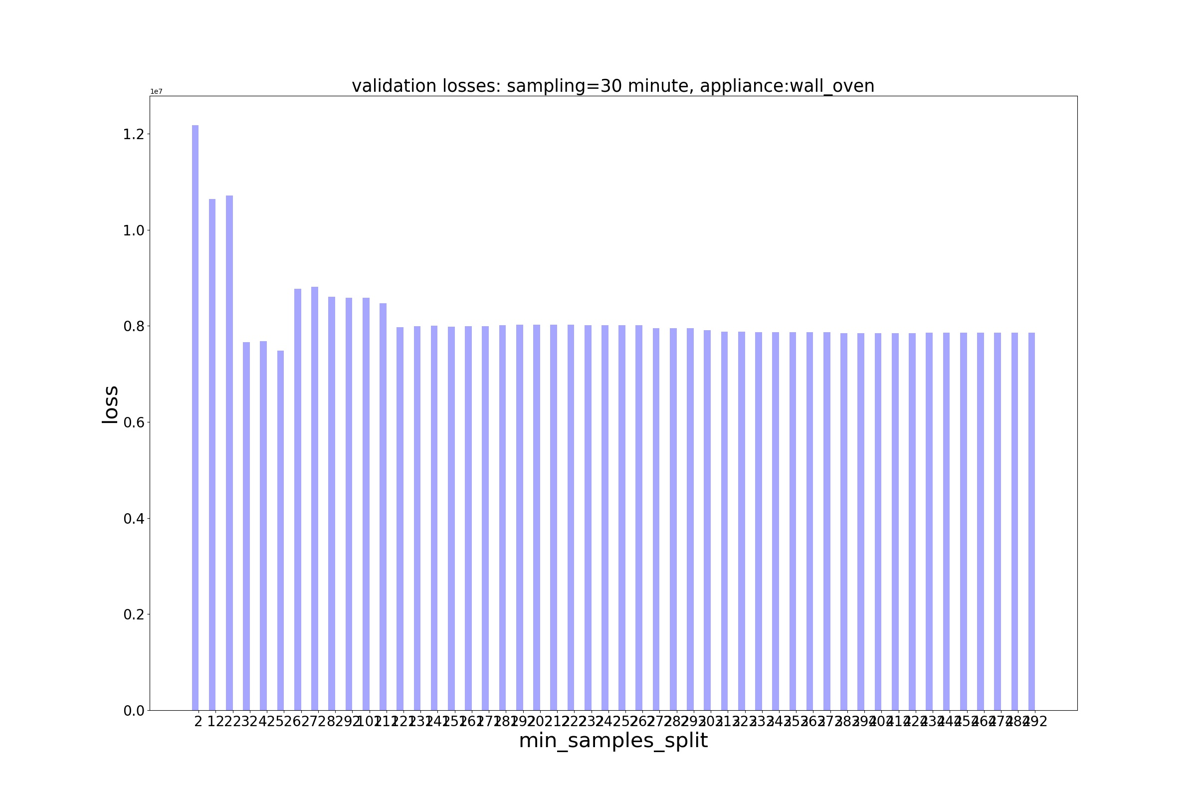 Decision Trees/Losses/MSE Loss - sampling - 30 minute, appliance - wall_oven.jpg