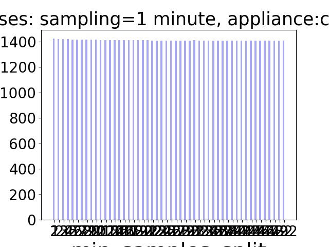 Decision Trees/val14, test7/Losses/MSE Loss - sampling - 1 minute, appliance - clothes_washer.jpg