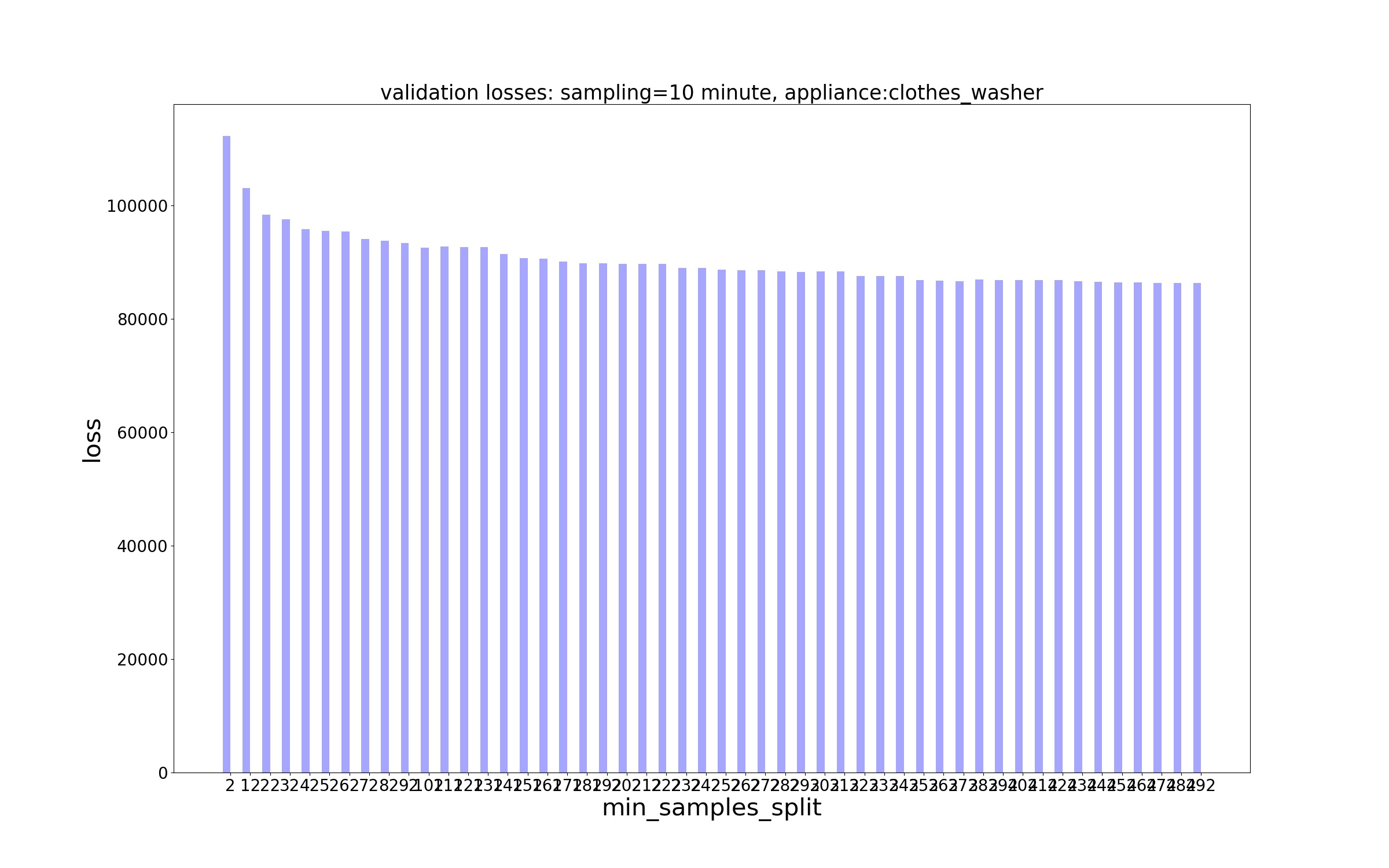 Decision Trees/Losses/MSE Loss - sampling - 10 minute, appliance - clothes_washer.jpg