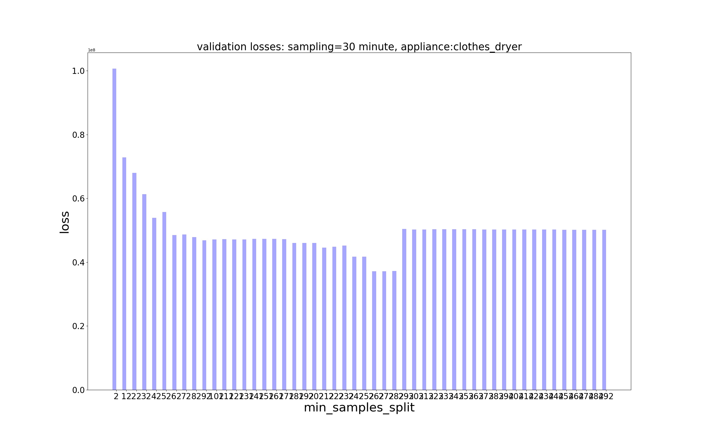 Decision Trees/Losses/MSE Loss - sampling - 30 minute, appliance - clothes_dryer.jpg