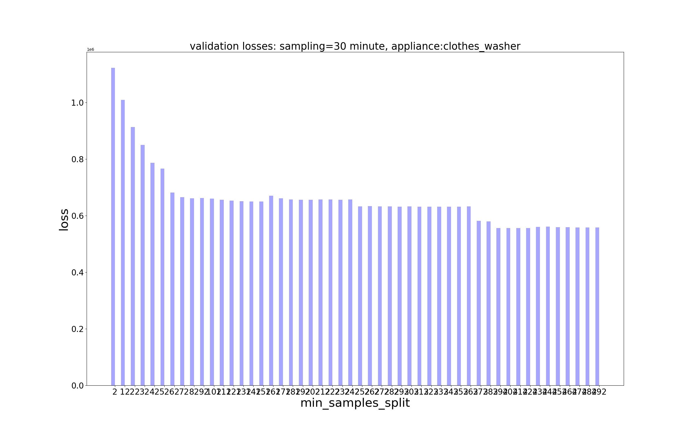Decision Trees/Losses/MSE Loss - sampling - 30 minute, appliance - clothes_washer.jpg