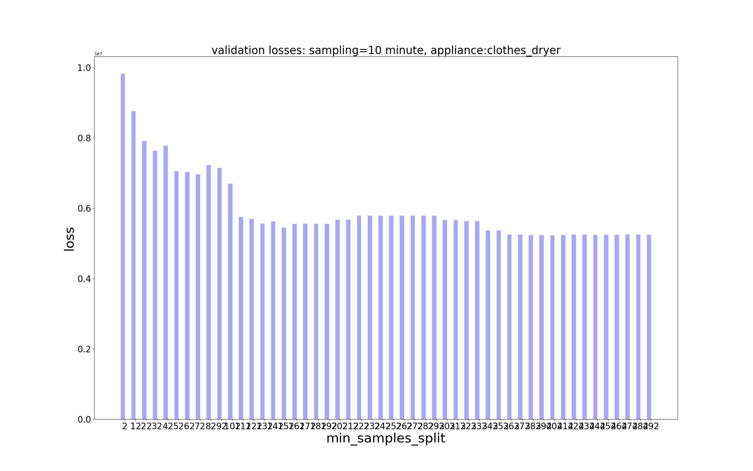 Decision Trees/Losses/MSE Loss - sampling - 10 minute, appliance - clothes_dryer.jpg