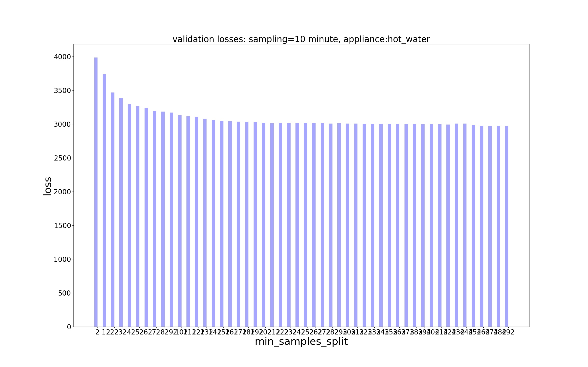 Decision Trees/Losses/MSE Loss - sampling - 10 minute, appliance - hot_water.jpg