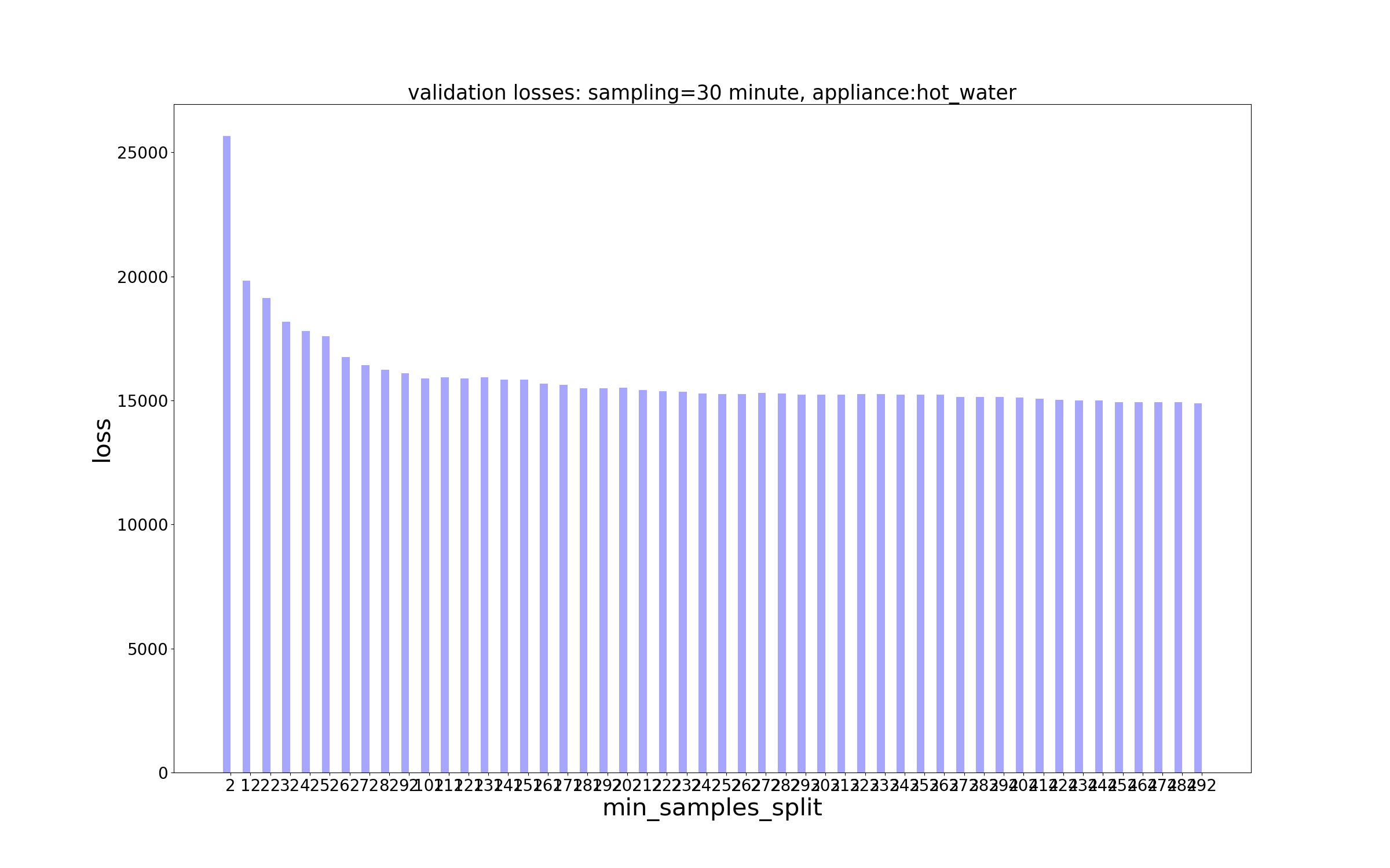 Decision Trees/Losses/MSE Loss - sampling - 30 minute, appliance - hot_water.jpg